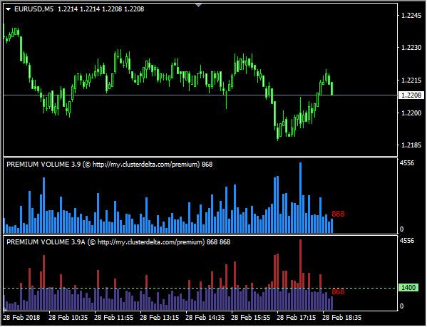 Индикатор обьема торговли форекс мт5 форекс торги валют скачать